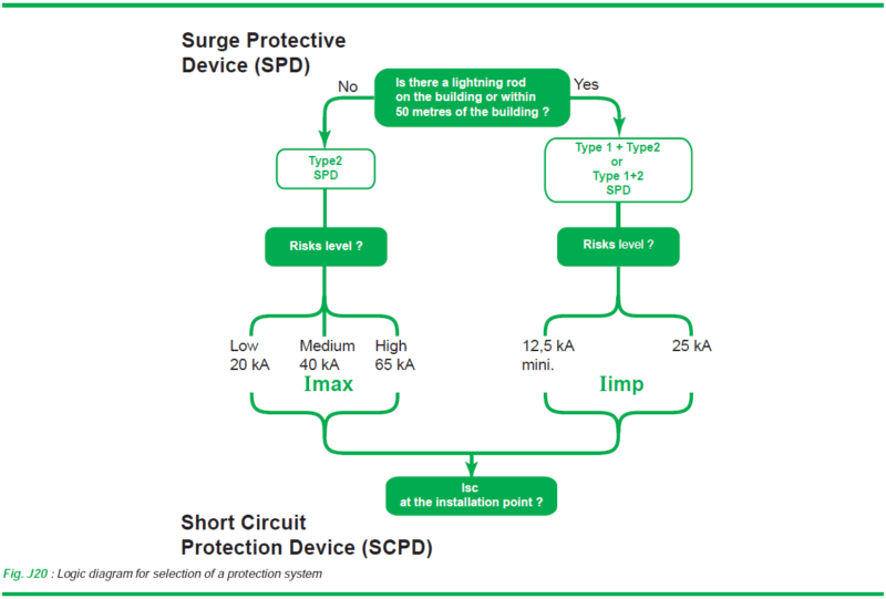 Fig. J20 - Logic diagram for selection of a protection system