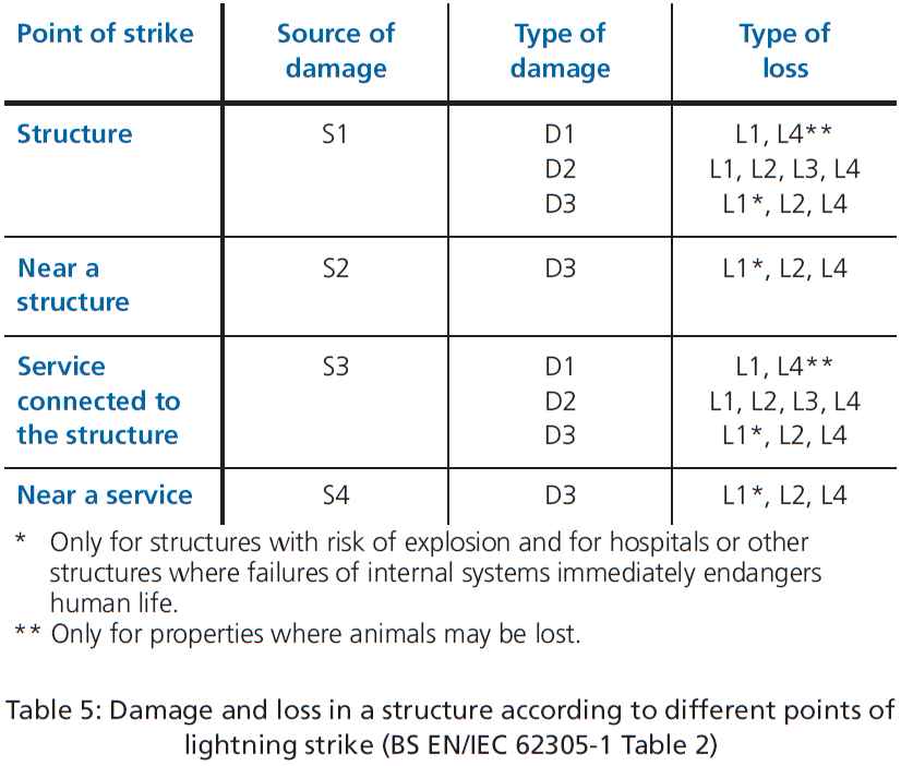Table 5 - Damage and loss in a structure according to different points of lightning strike (BS EN-IEC 62305-1 Table 2)